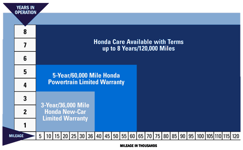 The Best Time To Purchase Honda Care